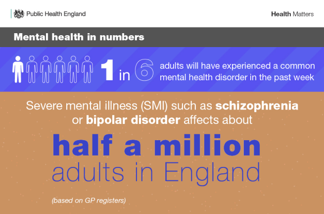 mental health numbers